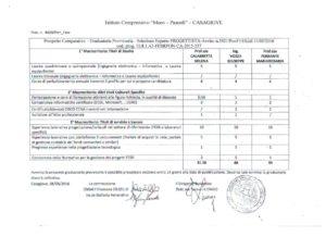Graduatoria provv. Esperto Progettista - Avviso n. 3921-PONFESR del 14-05-2016